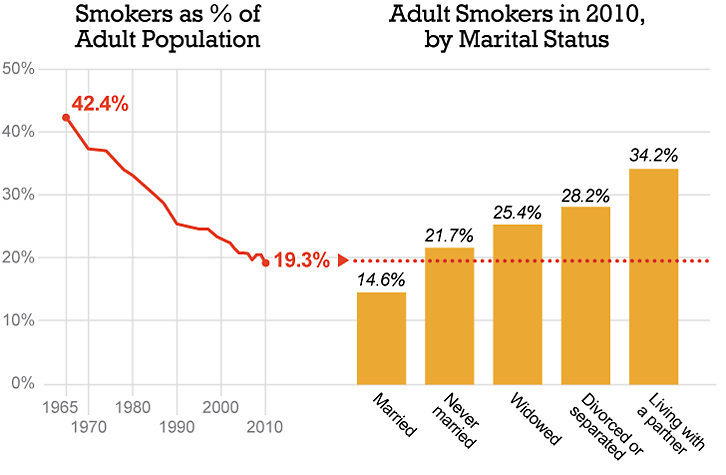 Married adults are the least likely to smoke